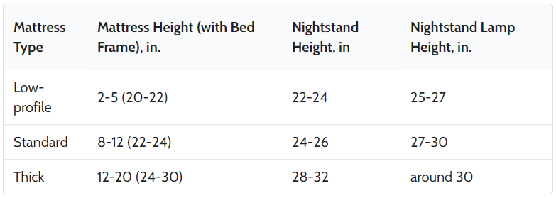 how tall should a lamp be on a nightstand